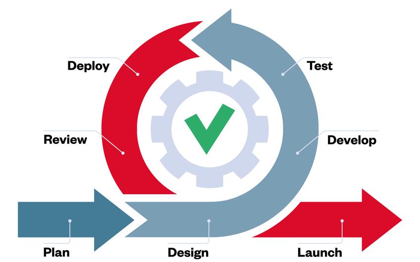 Agiles Manifest: Agil ist inzwischen Standard