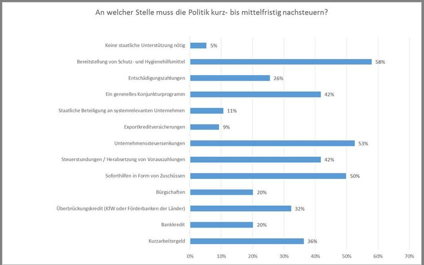 Grafik: IHK Bonn/Rhein-Sieg
