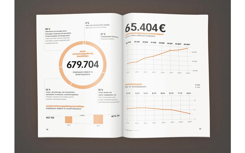 In der mittlerweile 5. Auflage bietet der Marktbericht Standort Niederrhein für Investoren  und Immobilienakteure wieder eine aktualisierte und verlässliche Faktenbasis zur Region