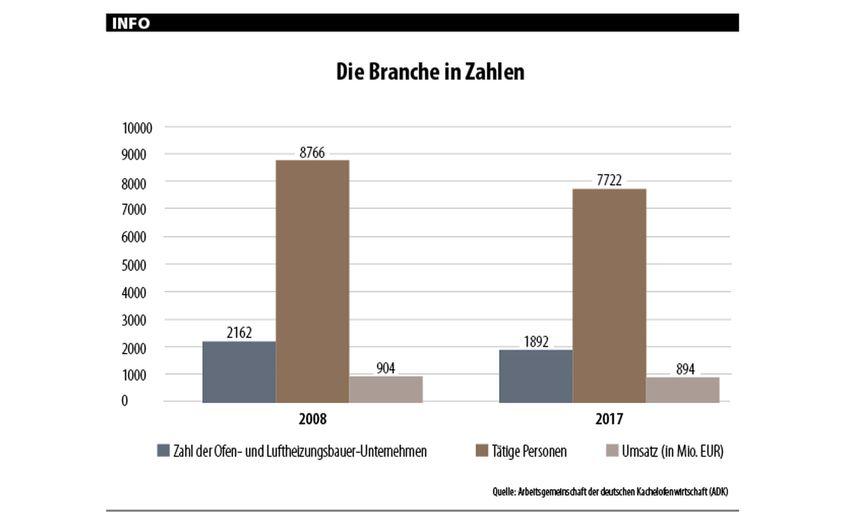 Quelle: Arbeitsgemeinschaft der deutschen Kachelofenwirtschaft (ADK)