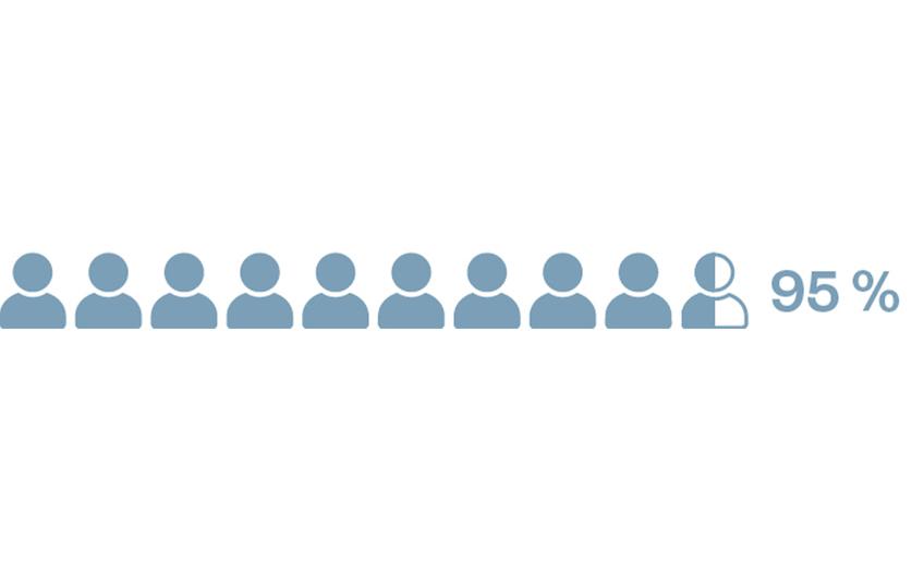 """Beim 14. """"State of Agile Report"""" von Digital.ai gaben 95 Prozent der befragten IT-Experten an, agil zu arbeiten.  Sicherlich auch ein Modell für andere Branchen, in denen oft noch das klassische Wasserfallmodell vorherrscht"""